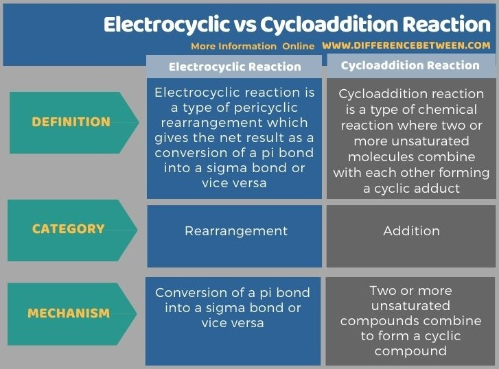 Difference Between Electrocyclic and Cycloaddition Reaction in Tabular Form