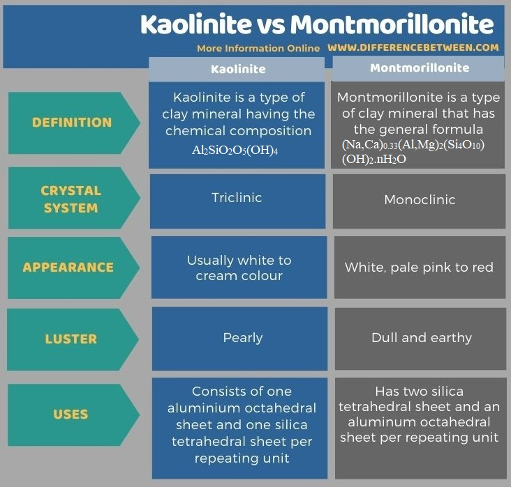 Difference Between Kaolinite and Montmorillonite in Tabular Form