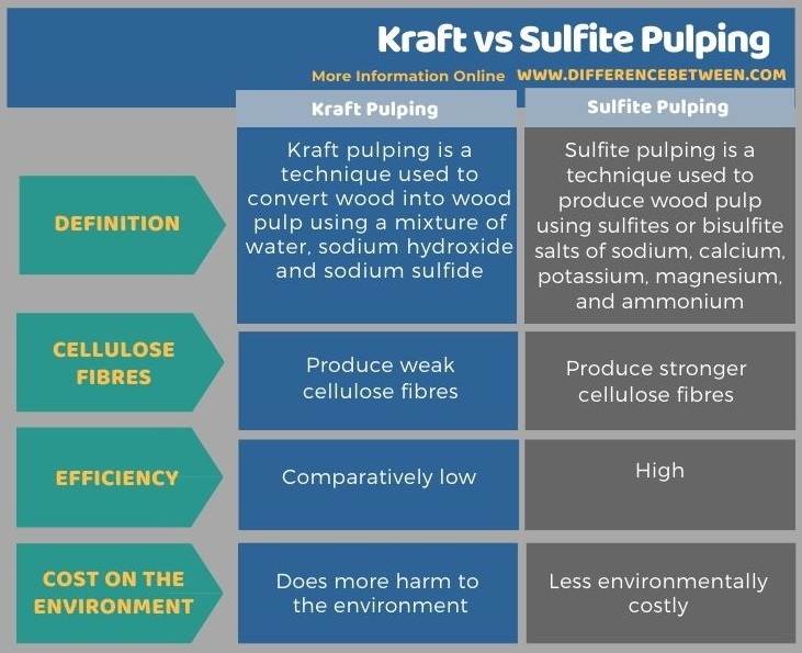 Difference Between Kraft and Sulfite Pulping in Tabular Form