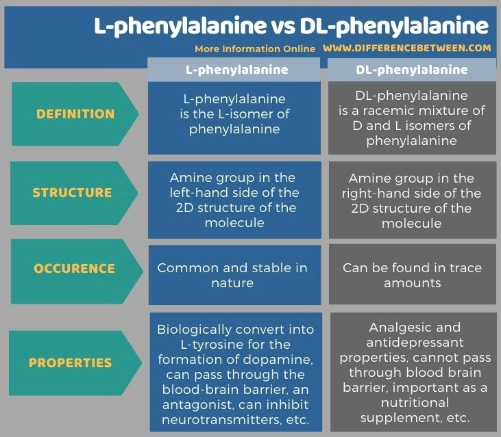 Difference Between L-phenylalanine vs DL-phenylalanine in Tabular Form