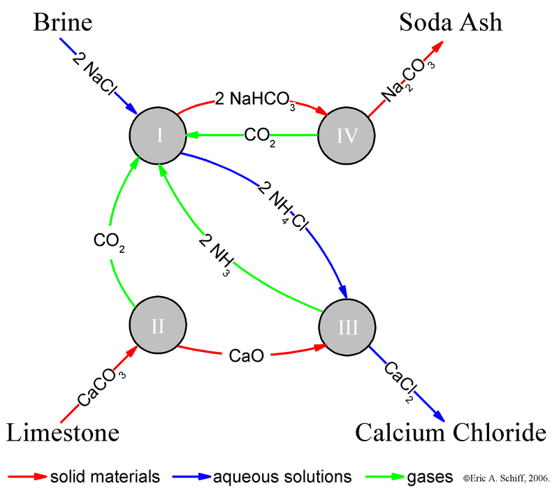 Difference Between Leblanc and Solvay Process