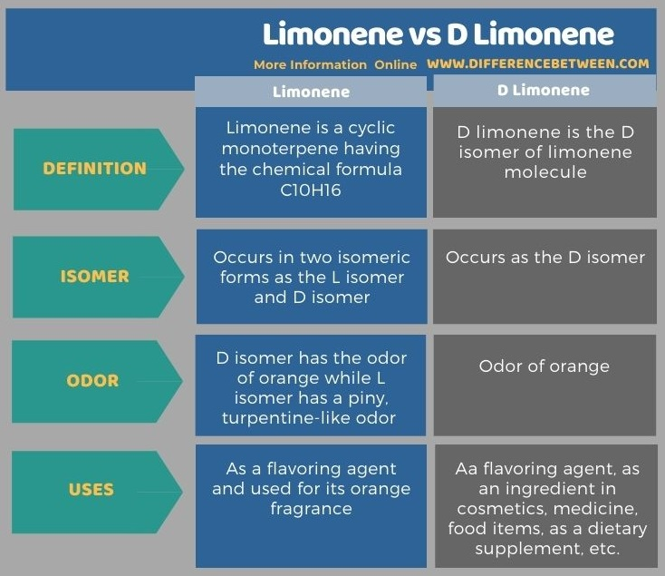 Difference Between Limonene and D Limonene in Tabular Form
