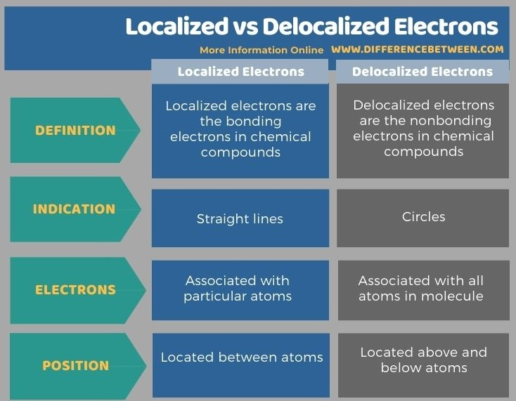 Difference Between Localized and Delocalized Electrons in Tabular Form