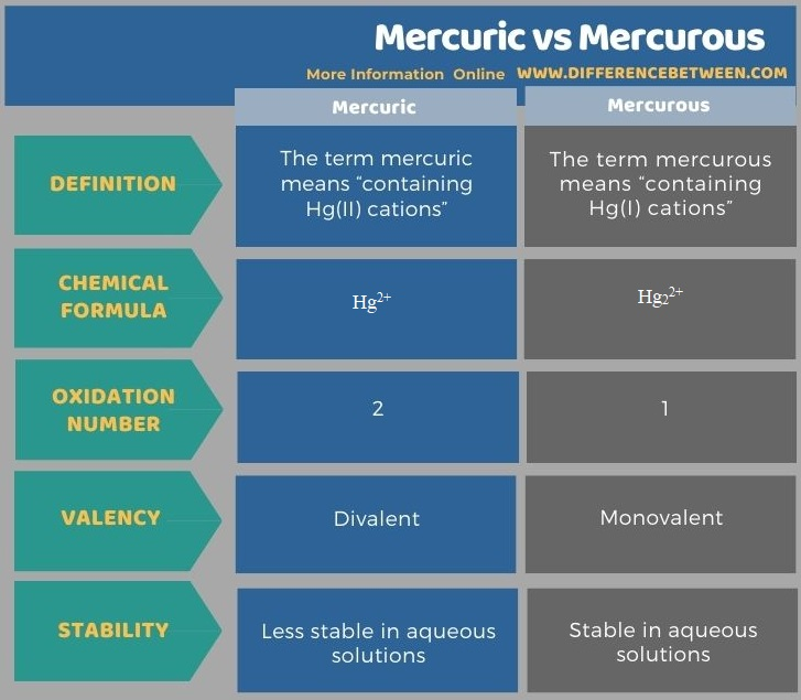 Difference Between Mercuric and Mercurous in Tabular Form