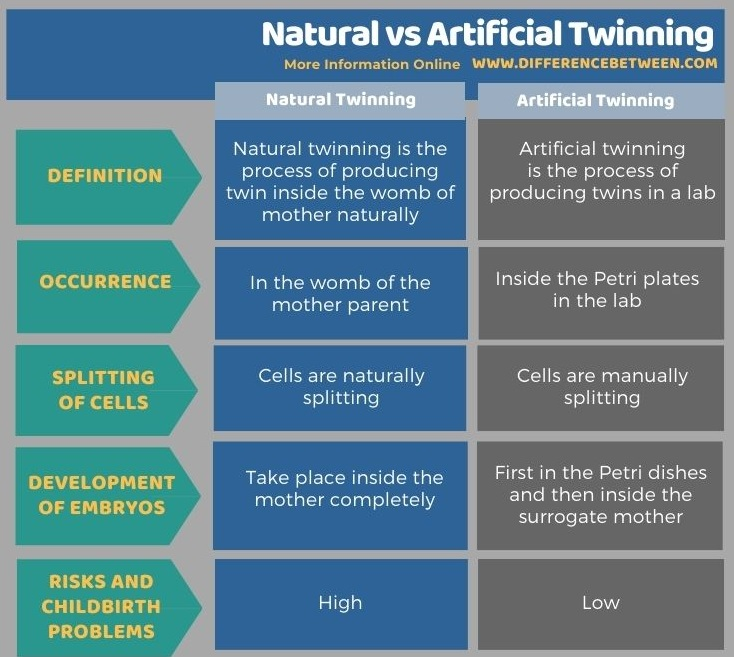 Difference Between Natural and Artificial Twinning in Tabular Form