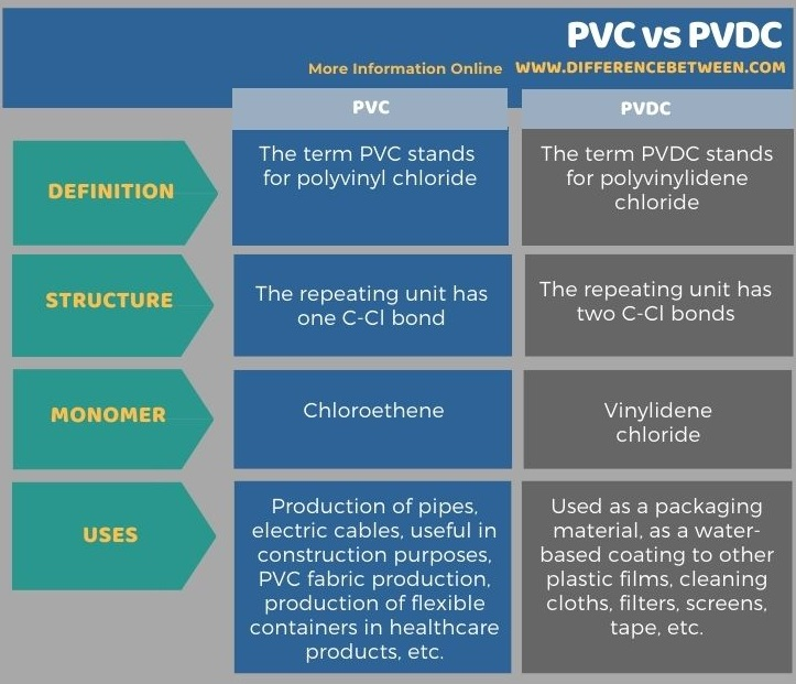 Difference Between PVC and PVDC in Tabular Form