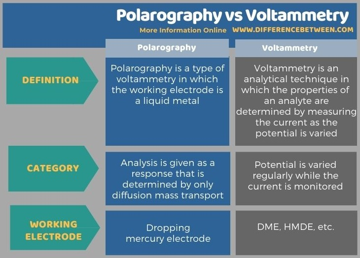 Difference Between Polarography and Voltammetry - Tabular Form