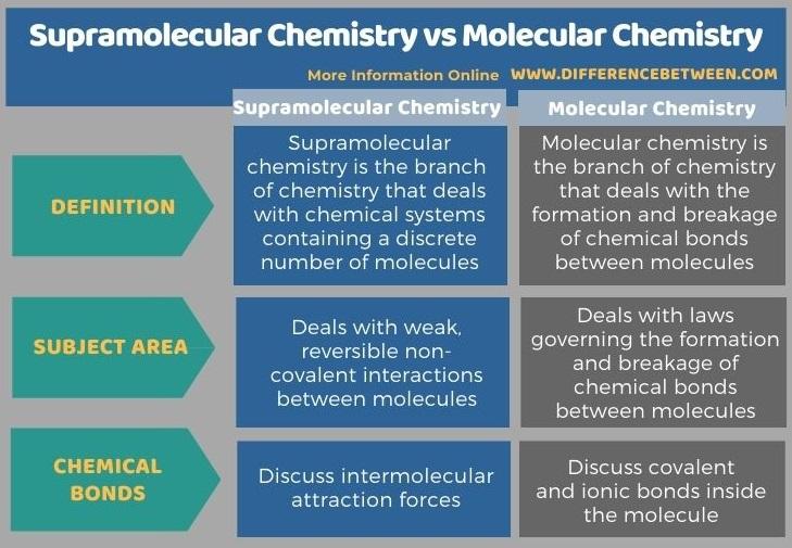 Difference Between Supramolecular Chemistry and Molecular Chemistry in Tabular Form