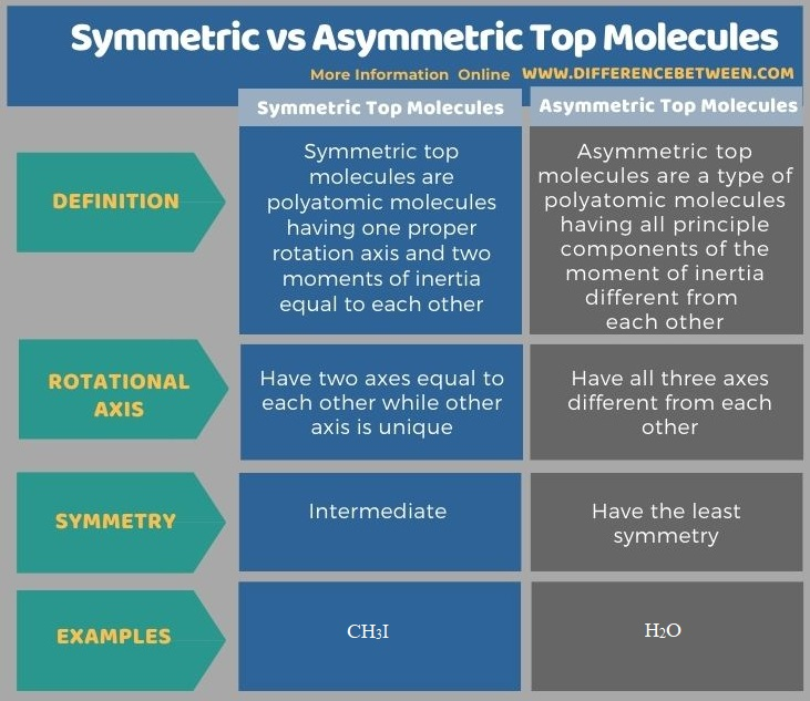 Difference Between Symmetric and Asymmetric Top Molecules in Tabular Form
