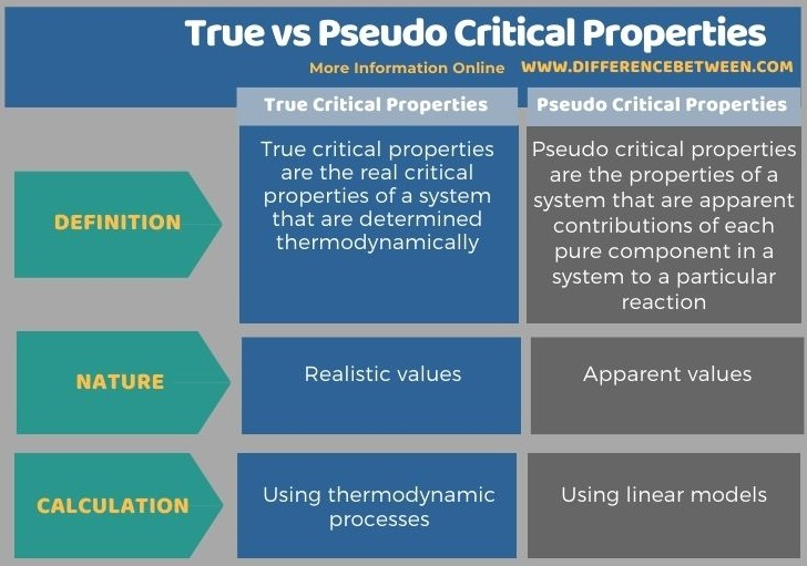 Difference Between True and Pseudo Critical Properties in Tabular Form
