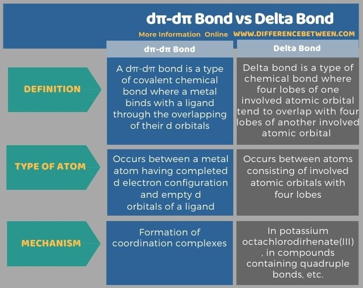 Difference Between dπ-dπ Bond and Delta Bond - Tabular Form