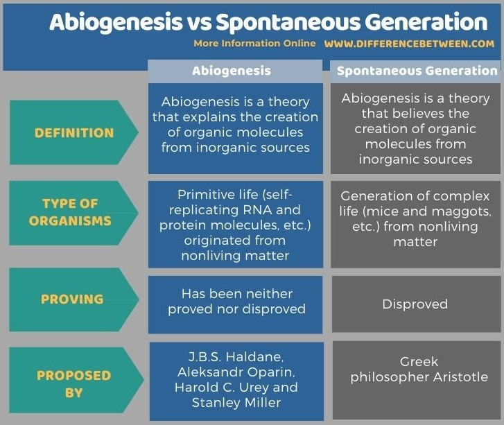 Difference Between Abiogenesis and Spontaneous Generation in Tabular Form