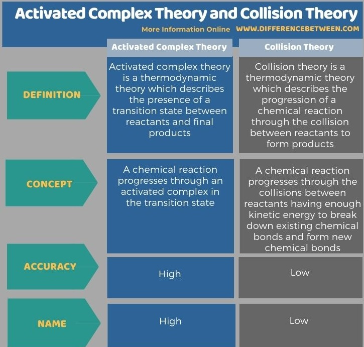 Difference Between Activated Complex Theory and Collision Theory in Tabular Form