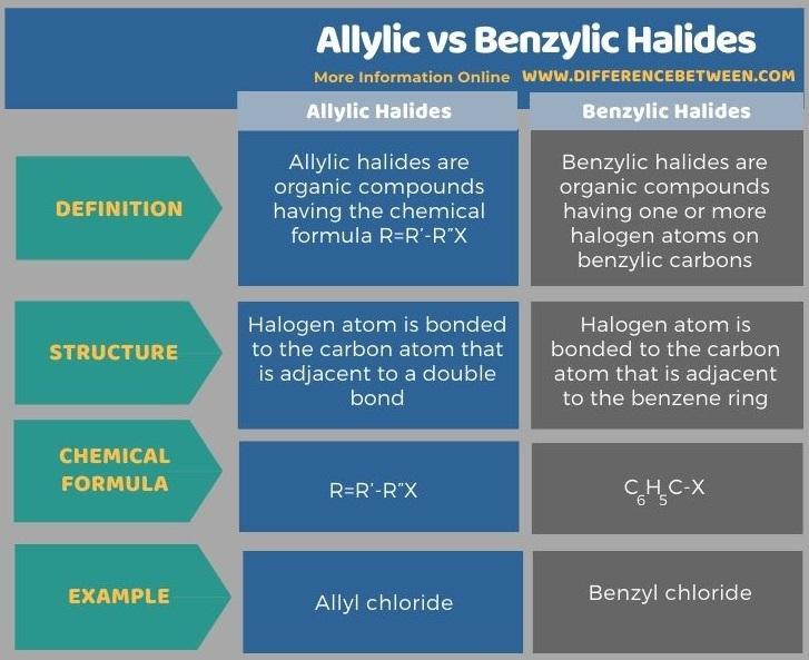 Difference Between Allylic and Benzylic Halides in Tabular Form