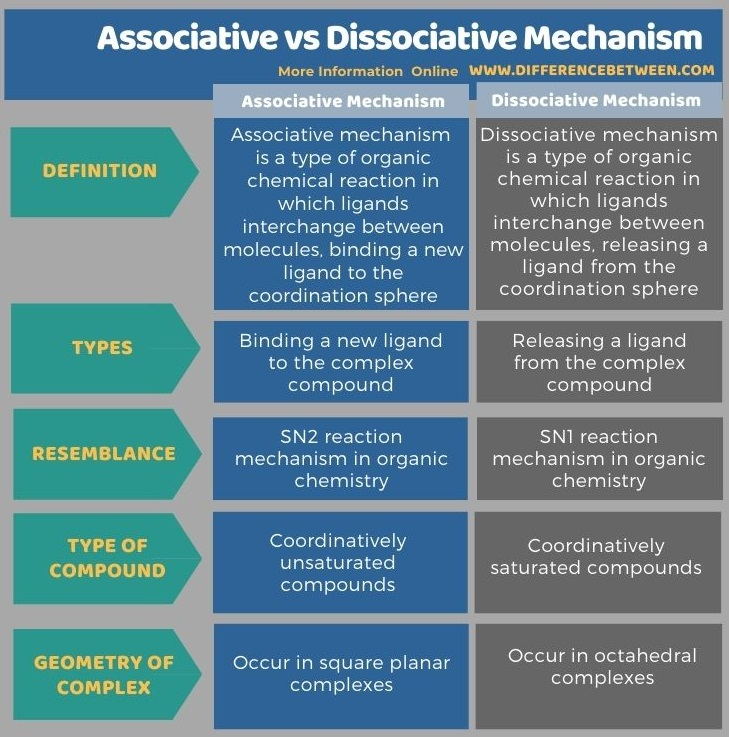 Difference Between Associative and Dissociative Mechanism in Tabular Form