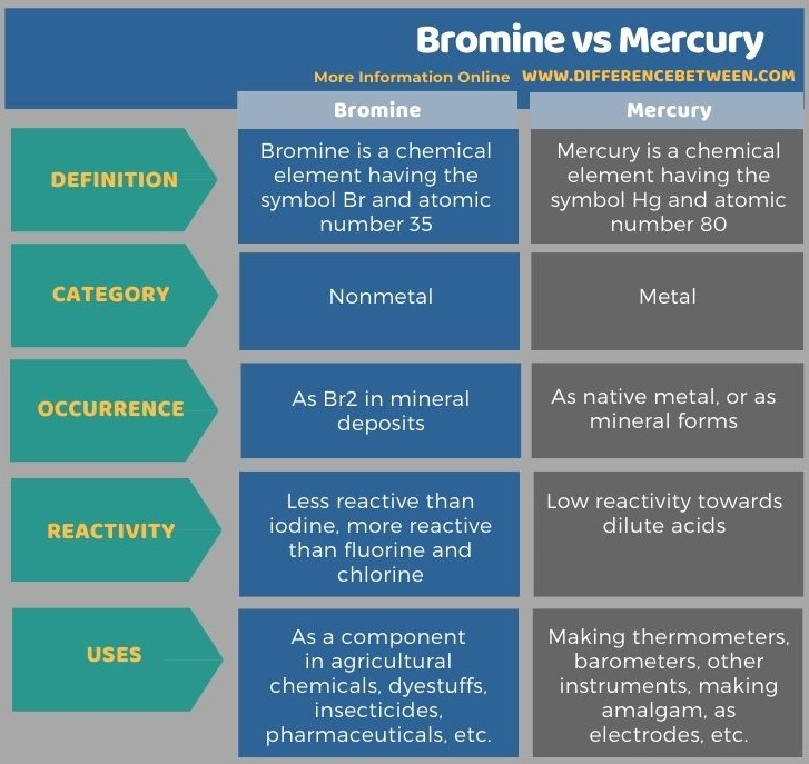 Difference Between Bromine and Mercury in Tabular Form