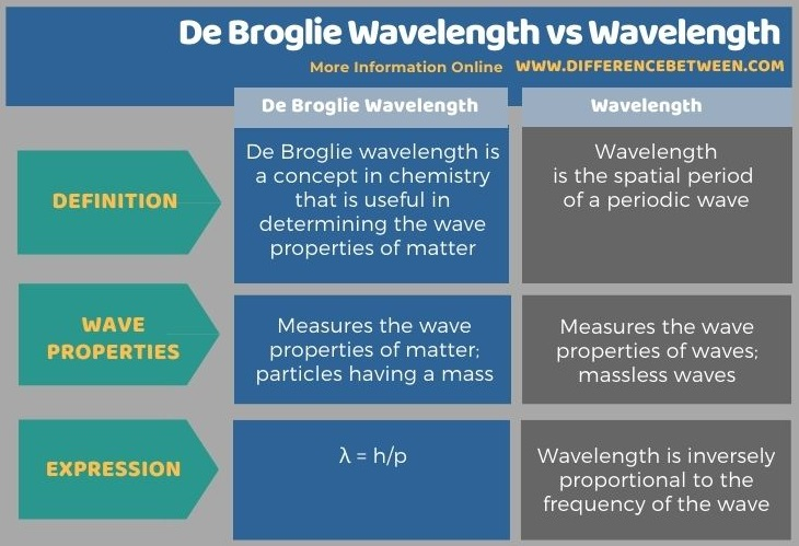 Difference Between De Broglie Wavelength and Wavelength in Tabular Form
