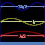 Difference Between De Broglie Wavelength and Wavelength