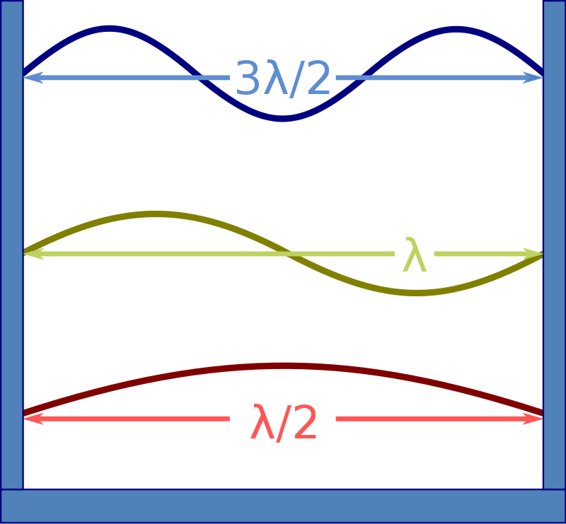 Difference Between De Broglie Wavelength and Wavelength