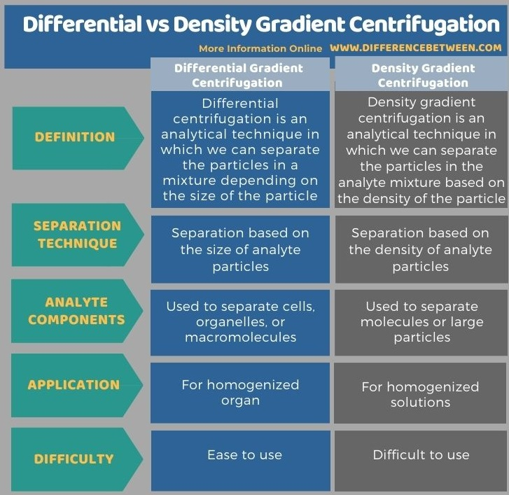 Difference Between Differential and Density Gradient Centrifugation in Tabular Form