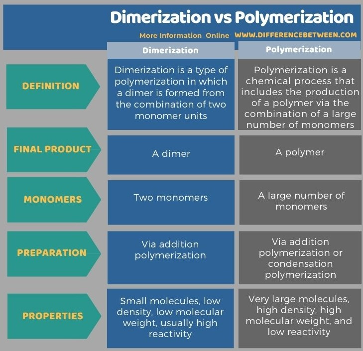 Difference Between Dimerization and Polymerization in Tabular Form