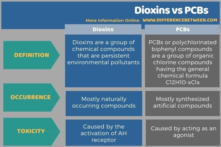 Difference Between Dioxins and PCBs in Tabular Form
