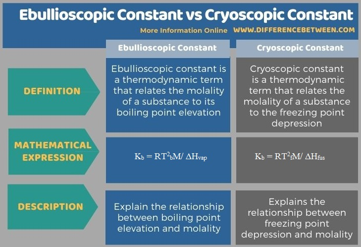 Difference Between Ebullioscopic Constant and Cryoscopic Constant in Tabular Form