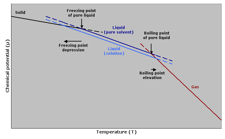 Difference Between Ebullioscopic Constant and Cryoscopic Constant