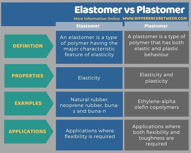 Difference Between Elastomer and Plastomer in Tabular Form