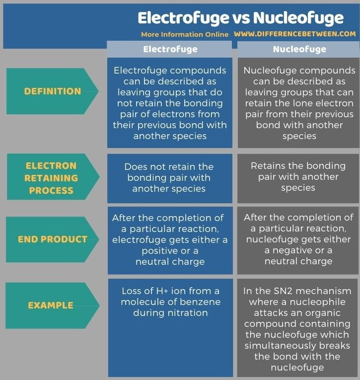 Difference Between Electrofuge and Nucleofuge - Tabular Form