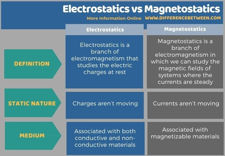 Difference Between Electrostatics and Magnetostatics in Tabular Form