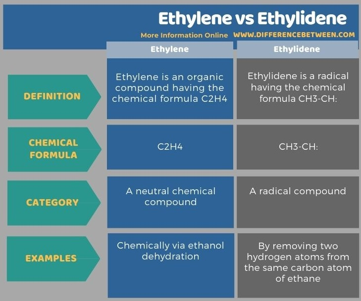 Difference Between Ethylene and Ethylidene in Tabular Form