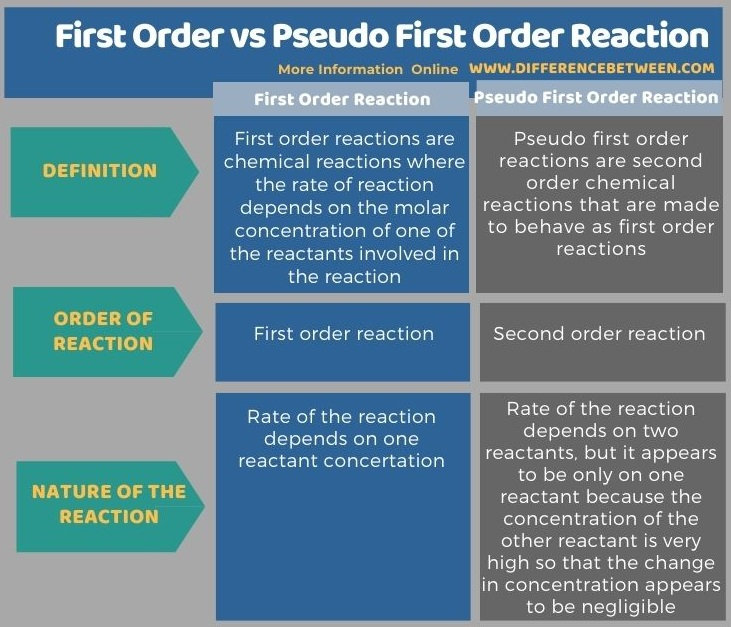 Difference Between First Order and Pseudo First Order Reaction in Tabular Form