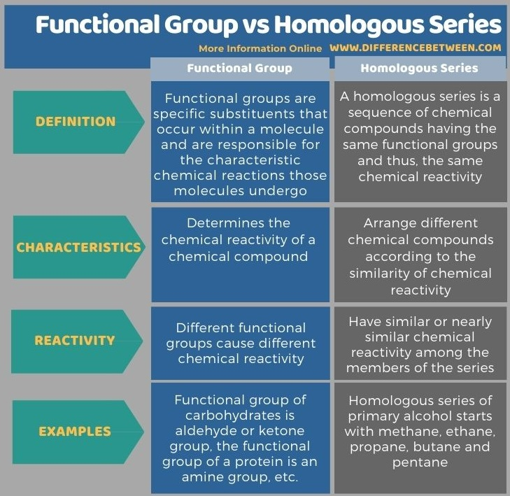 Difference Between Functional Group and Homologous Series in Tabular Form