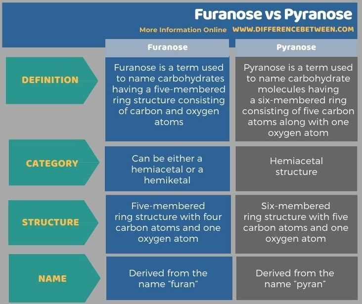 Difference Between Furanose and Pyranose in Tabular Form