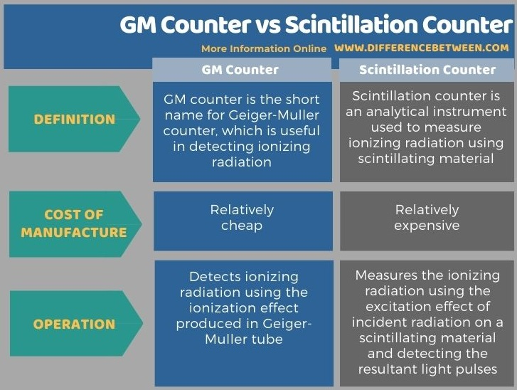 Difference Between GM Counter and Scintillation Counter in Tabular Form