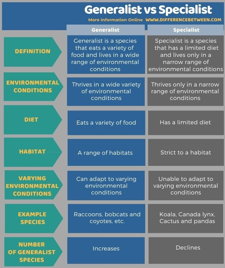 Difference Between Generalist and Specialist in Tabular Form