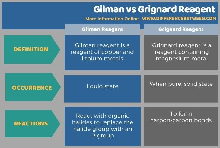 Difference Between Gilman and Grignard Reagent in Tabular Form