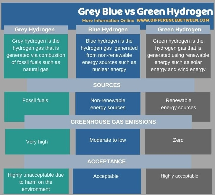 Difference Between Grey Blue and Green Hydrogen in Tabular Form