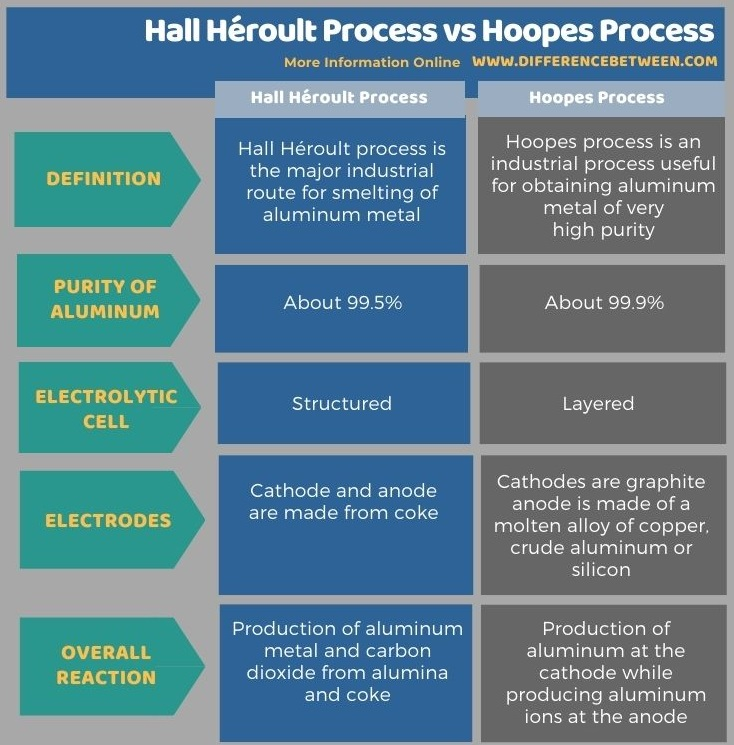 Difference Between Hall Héroult Process and Hoopes Process in Tabular Form