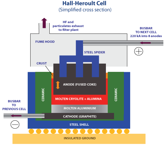 Difference Between Hall Héroult Process and Hoopes Process