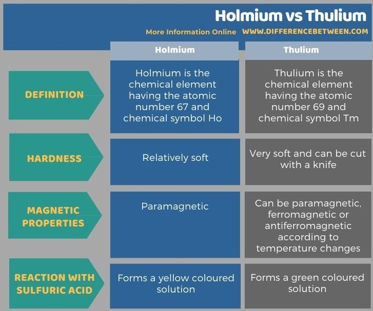 Difference Between Holmium and Thulium in Tabular Form