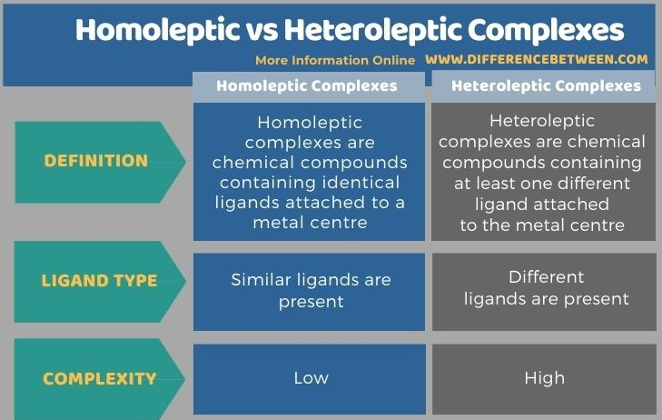 Difference Between Homoleptic and Heteroleptic Complexes in Tabular Form
