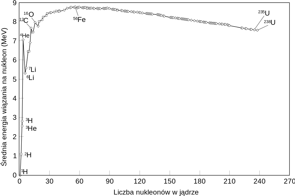 Key Difference - Ionization Energy vs Binding Energy