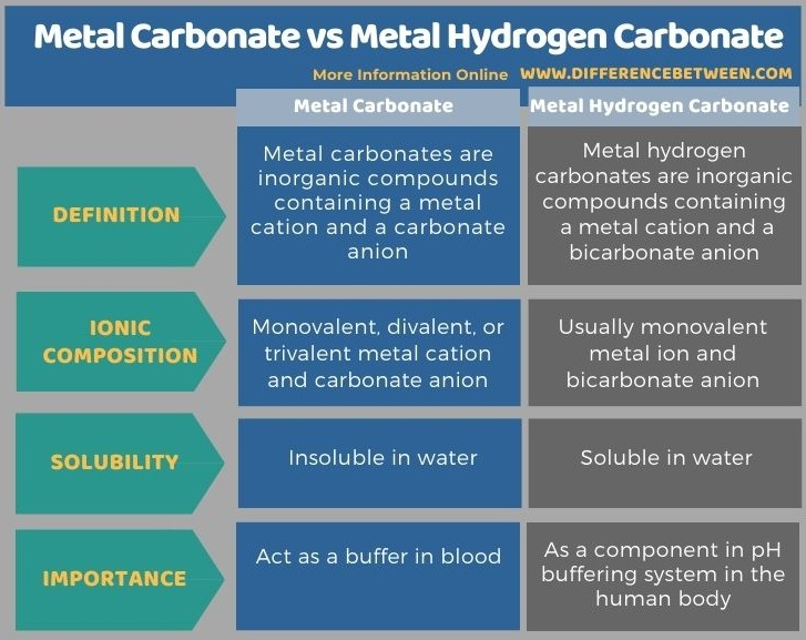 Difference Between Metal Carbonate and Metal Hydrogen Carbonate in Tabular Form