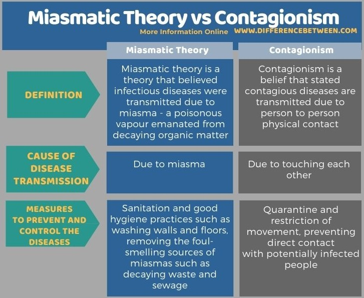 Difference Between Miasmatic Theory and Contagionism in Tabular Form