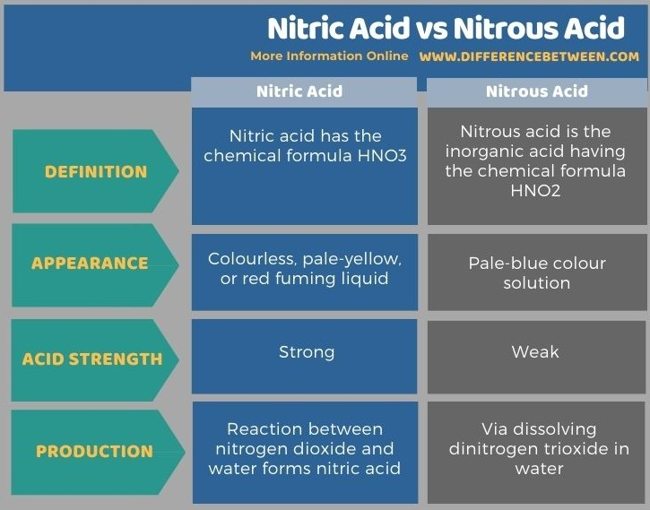 Difference Between Nitric Acid and Nitrous Acid in Tabular Form