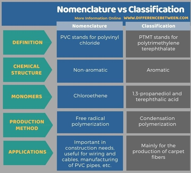 Difference Between PVC and PTMT in Tabular Form