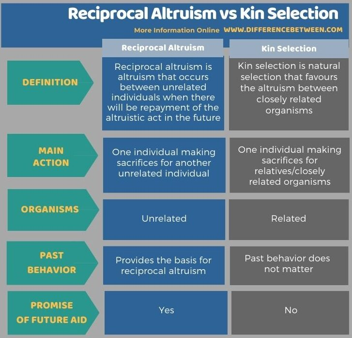 Difference Between Reciprocal Altruism and Kin Selection in Tabular Form