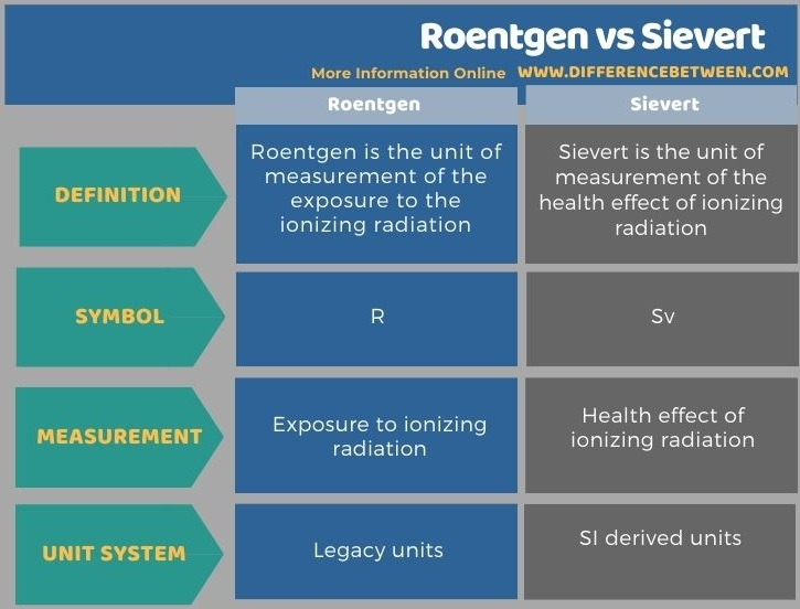 Difference Between Roentgen and Sievert in Tabular Form